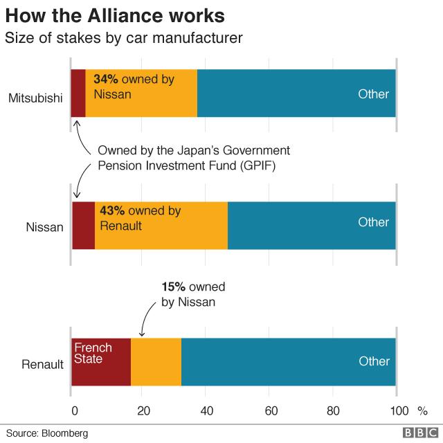 How the Alliance work