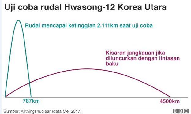 Uji coba Hwasong 12