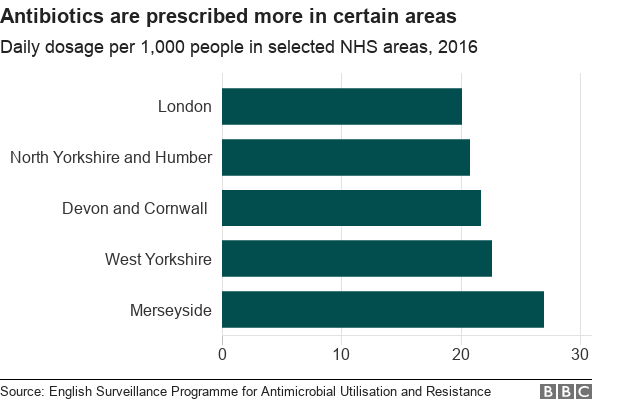 Chart showing antibiotic distribution in certain NHS areas