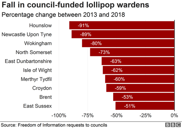 Chart showing percentage change in council-funded wardens