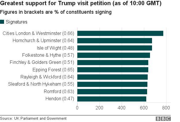 Breakdown of pro-Trump petition votes