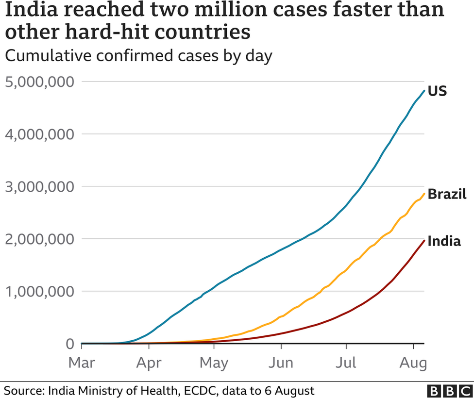 India reached two million cases faster than other hard-hit countries