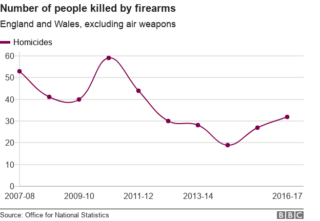 Chart showing deaths from firearms in England and Wales