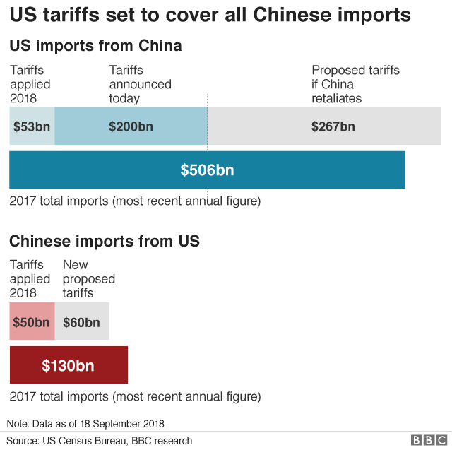 b345e16af China hits back at Trump with tariffs on  60bn of US goods - BBC News
