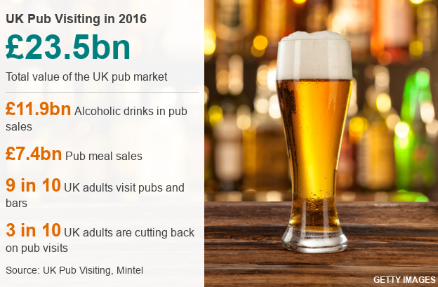 Map Of Uk Pubs.Pubs In Danger Six Charts On How The British Drink Bbc News