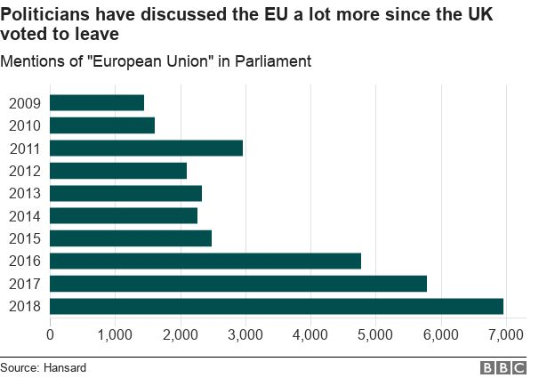 A graph showing mentions of the EU have increased sharply since 2016