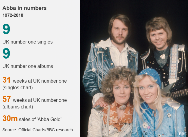 Abba in numbers