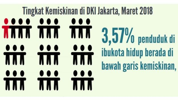 Tingkat kemiskinan di Jakarta