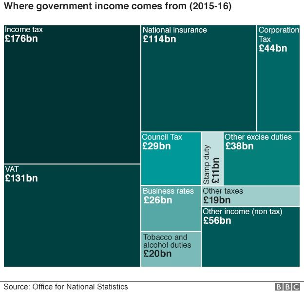 BBC chart: Where government money comes from