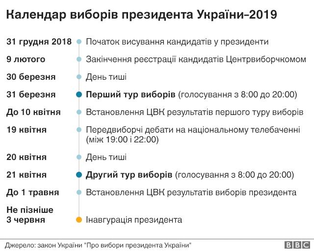 Центрвиборчком дав старт президентській виборчій кампанії