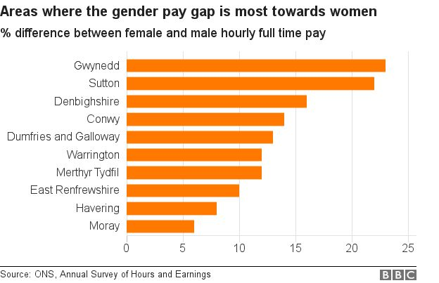 Where the pay gap favours women