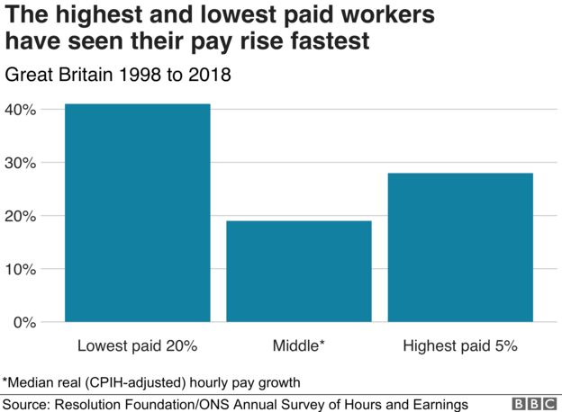 The highest and lowest paid workers have seen their pay rise the fastest