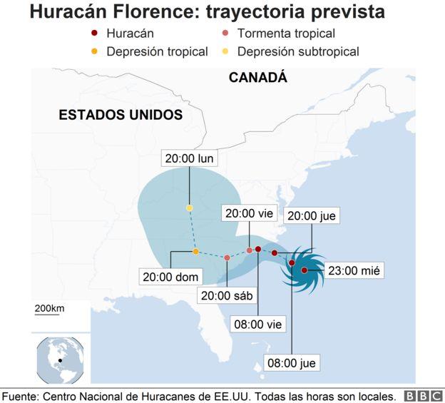 Ilustración de la trayectoria del huracán Florence