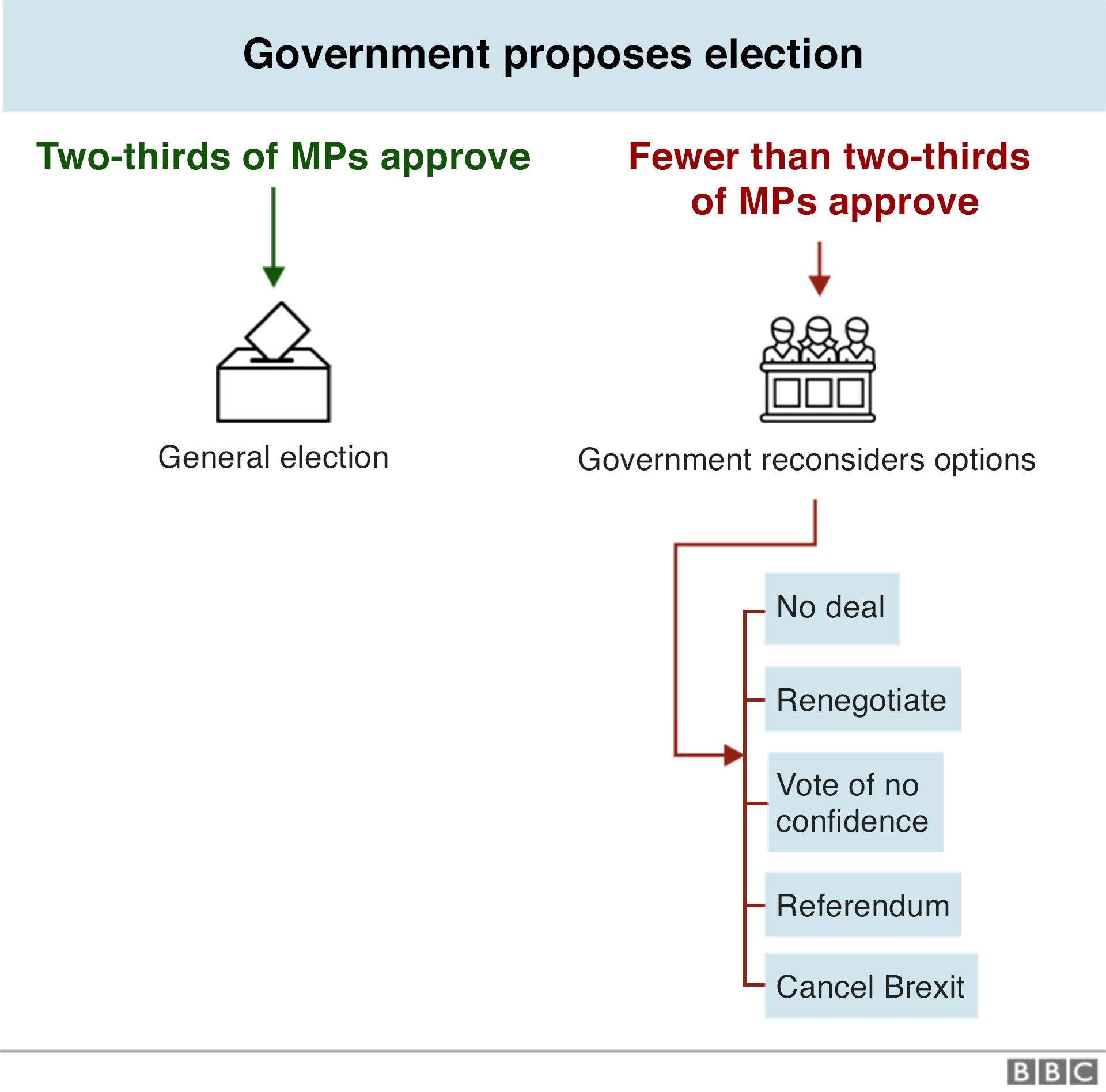 Chart on how the government could call an election.