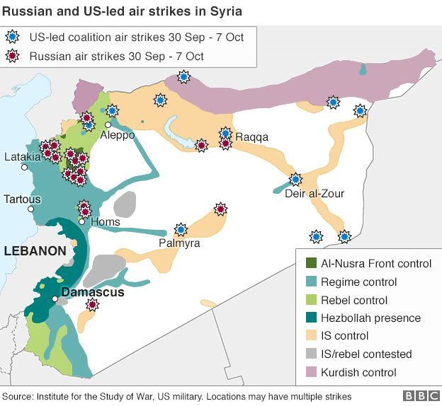 Russia and US airstrikes