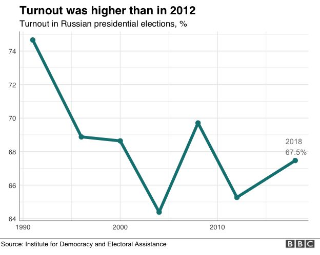 Turnout graph