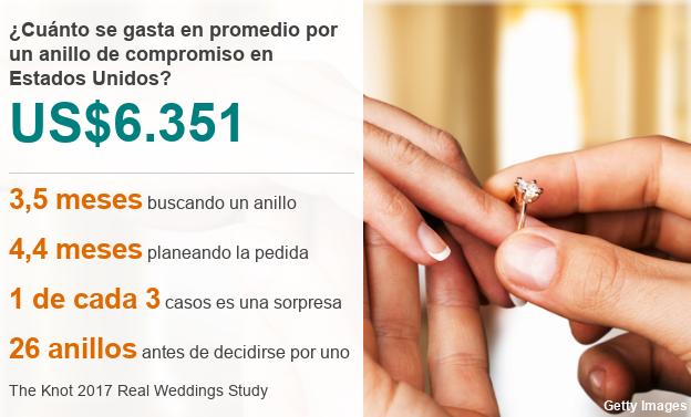 datos dinero anillo
