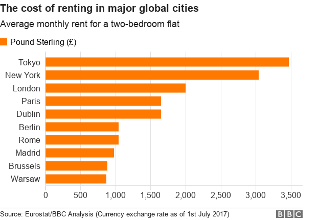 Chart showing the average rental prices for 2 bed properties in major global cities around the world