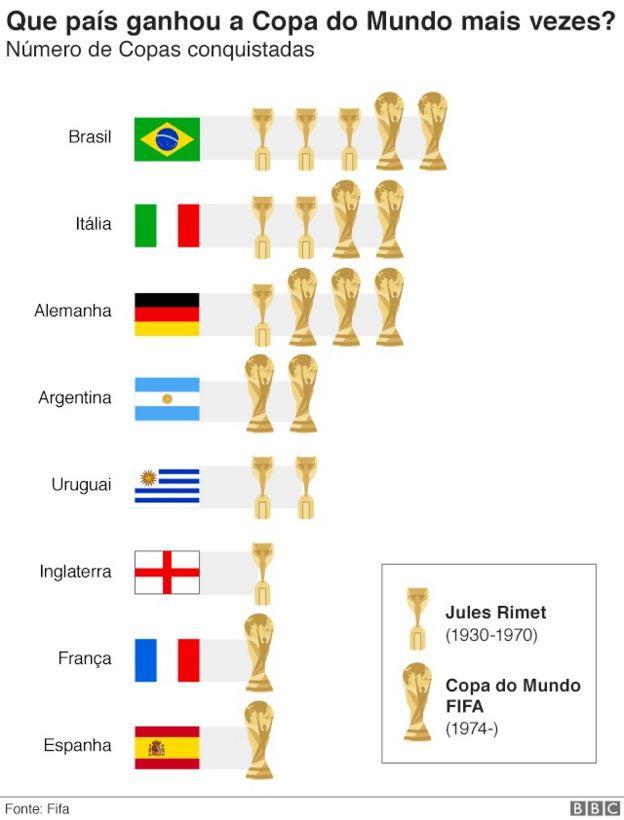 gráfico dos países vencedores