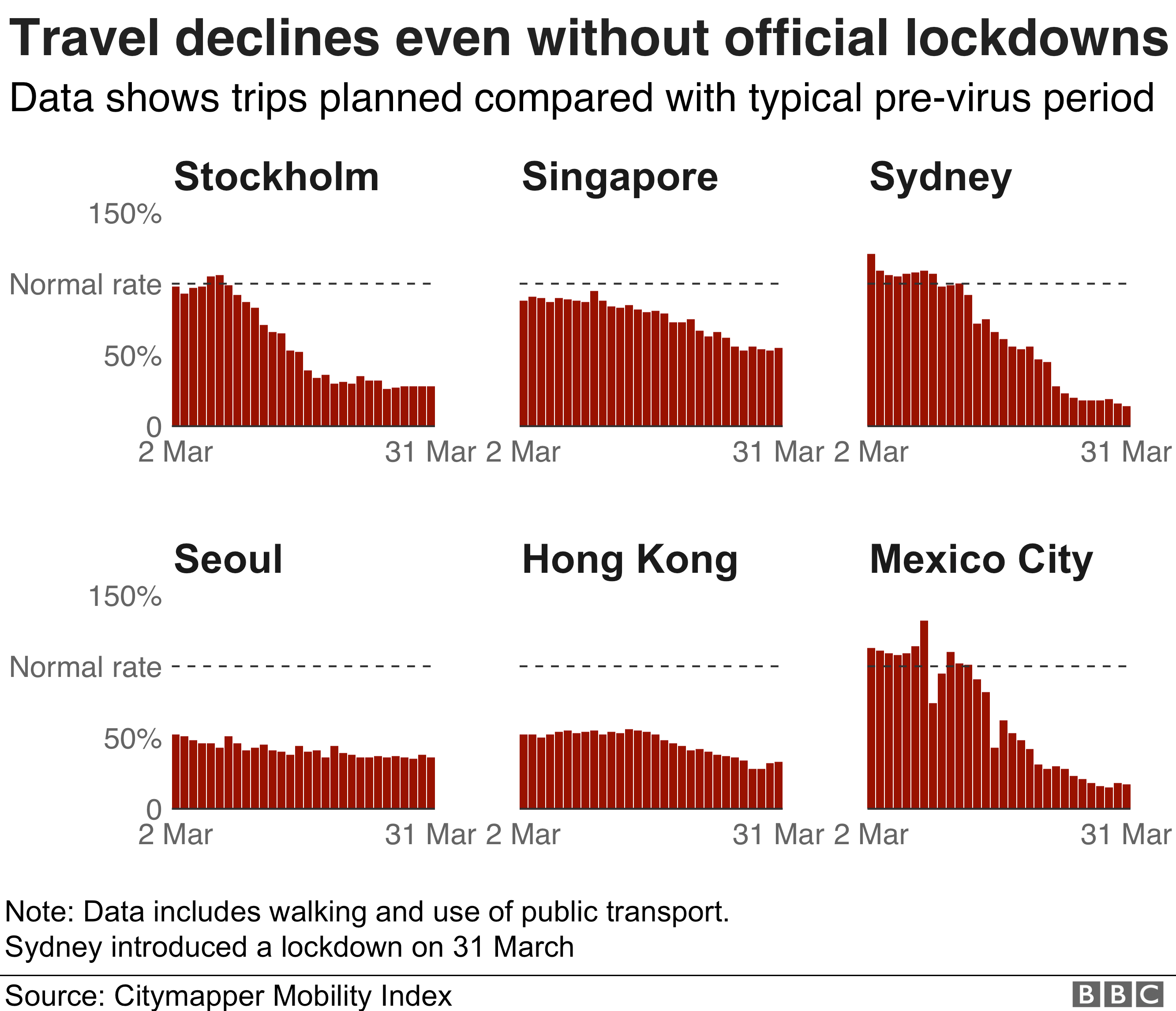 Chart showing data from travel app Citymapper on how cities without an official government enforced lockdown have reduced travel