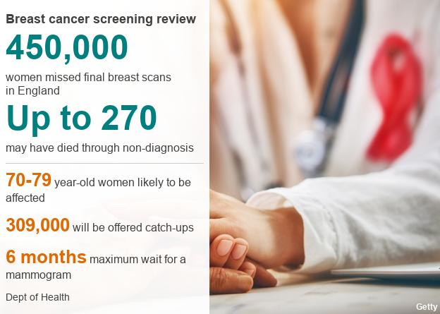 Breast cancer screening datapic