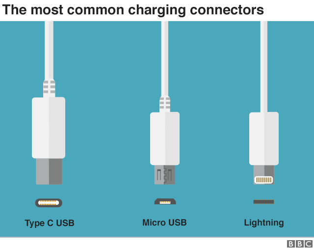The most common charging connectors - USB-C, Micro USB and Lightning