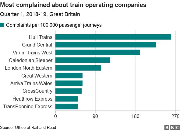 Chart showing complaints per 100,000 passenger journeys