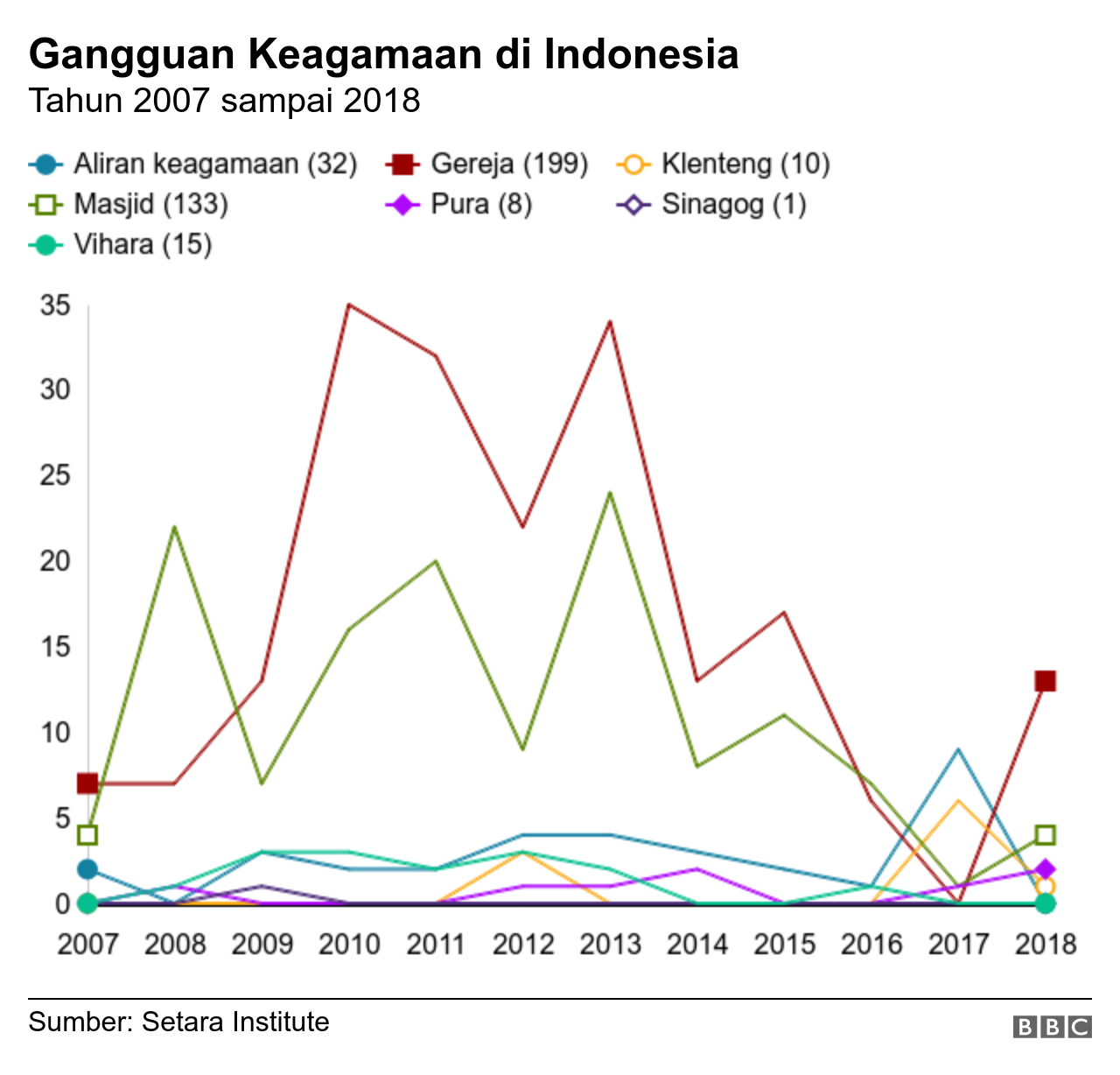 Gangguan Keagamaan di Indonesia