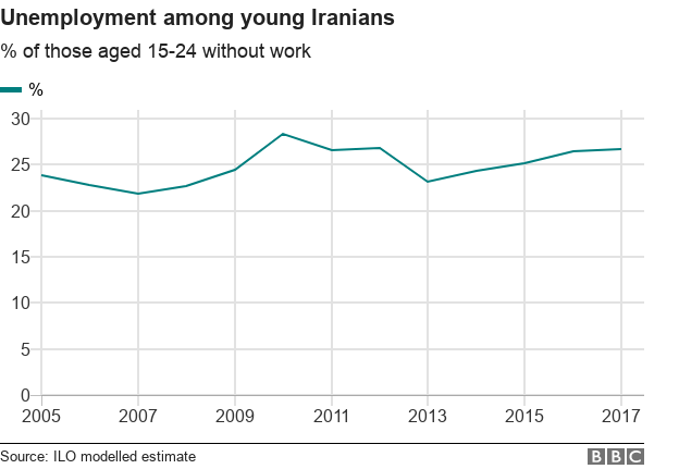Chart showing youth unemployment in Iran