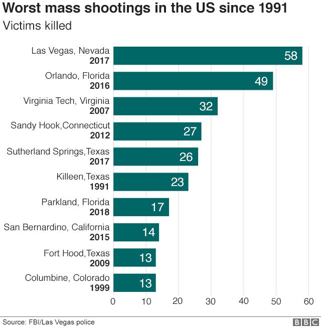 Thousand Oaks: Las Vegas shooting survivor among dead - BBC News