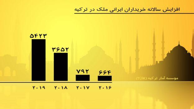 ایرانی ها پارسال ۴۸ درصد بیشتر ملک خریدند