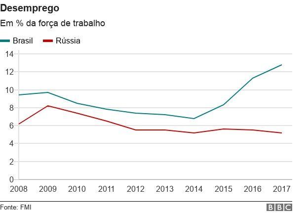 Linha do tempo do desemprego no Brasil e na Rússia