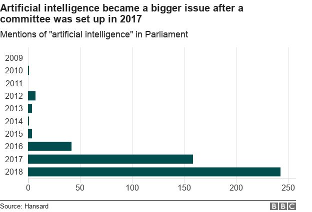 """Graph showing mentions of """"artificial intelligence"""" have risen sharply"""
