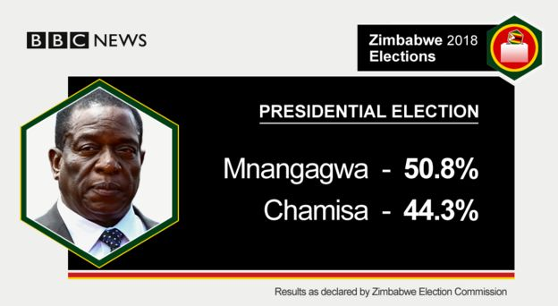 Graphic showing Zimbabwe presidential vote result July/August 2018
