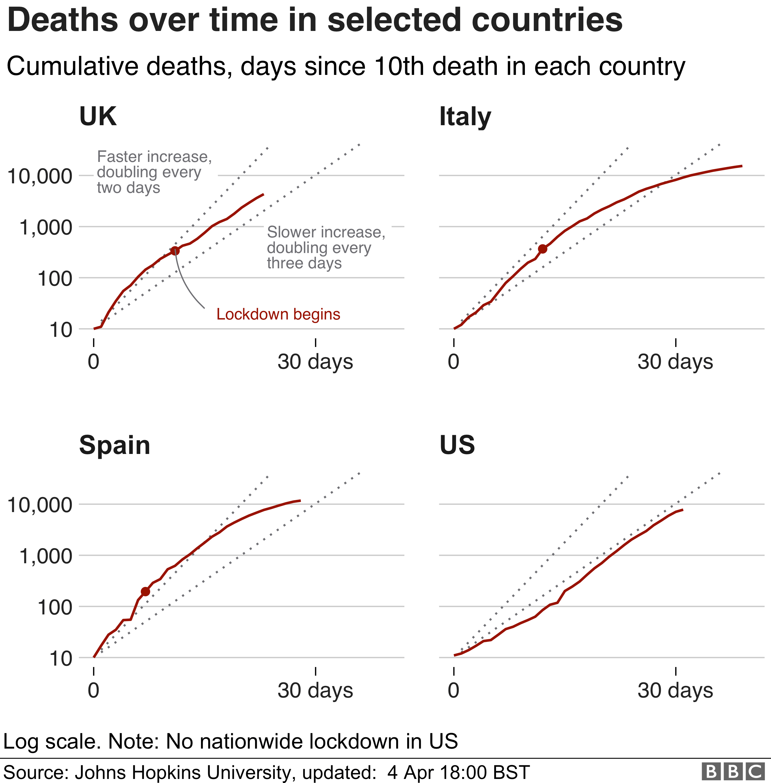 graphic showing deaths in 4 countries