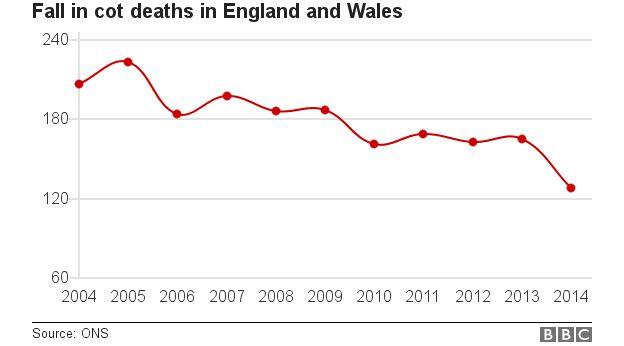 Graph showing cot deaths 2004-2014