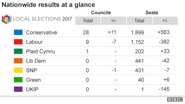 Final result scorecard from UK 2017 local elections