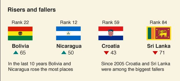 Graphic showing which countries rose and fell the most in the WEF report