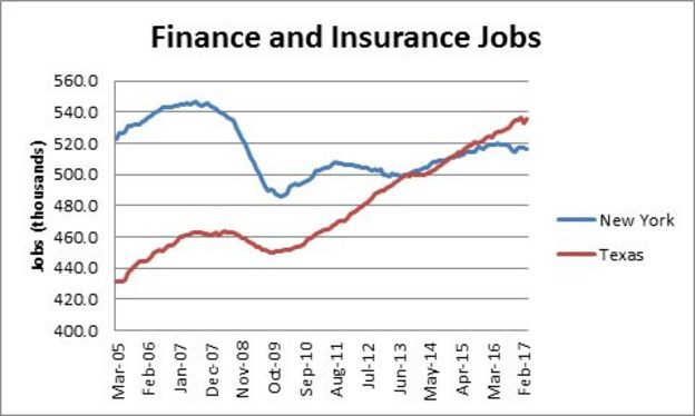 graph of finance and insurance jobs in Texas and New York