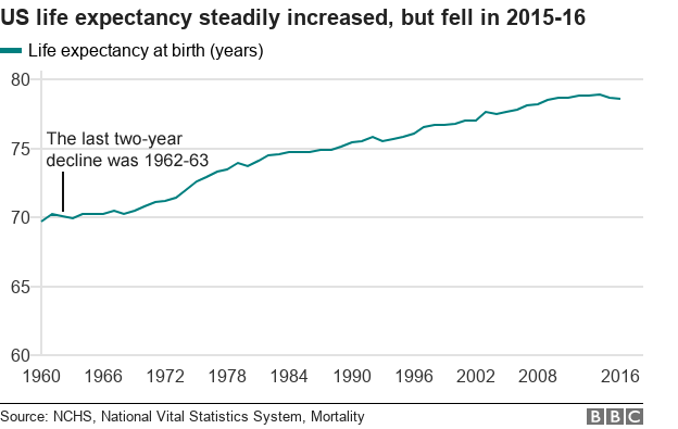 Life expectancy chart USA
