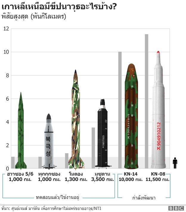 กราฟฟิกขีปนาวุธต่าง ๆ ของเกาหลีเหนือ