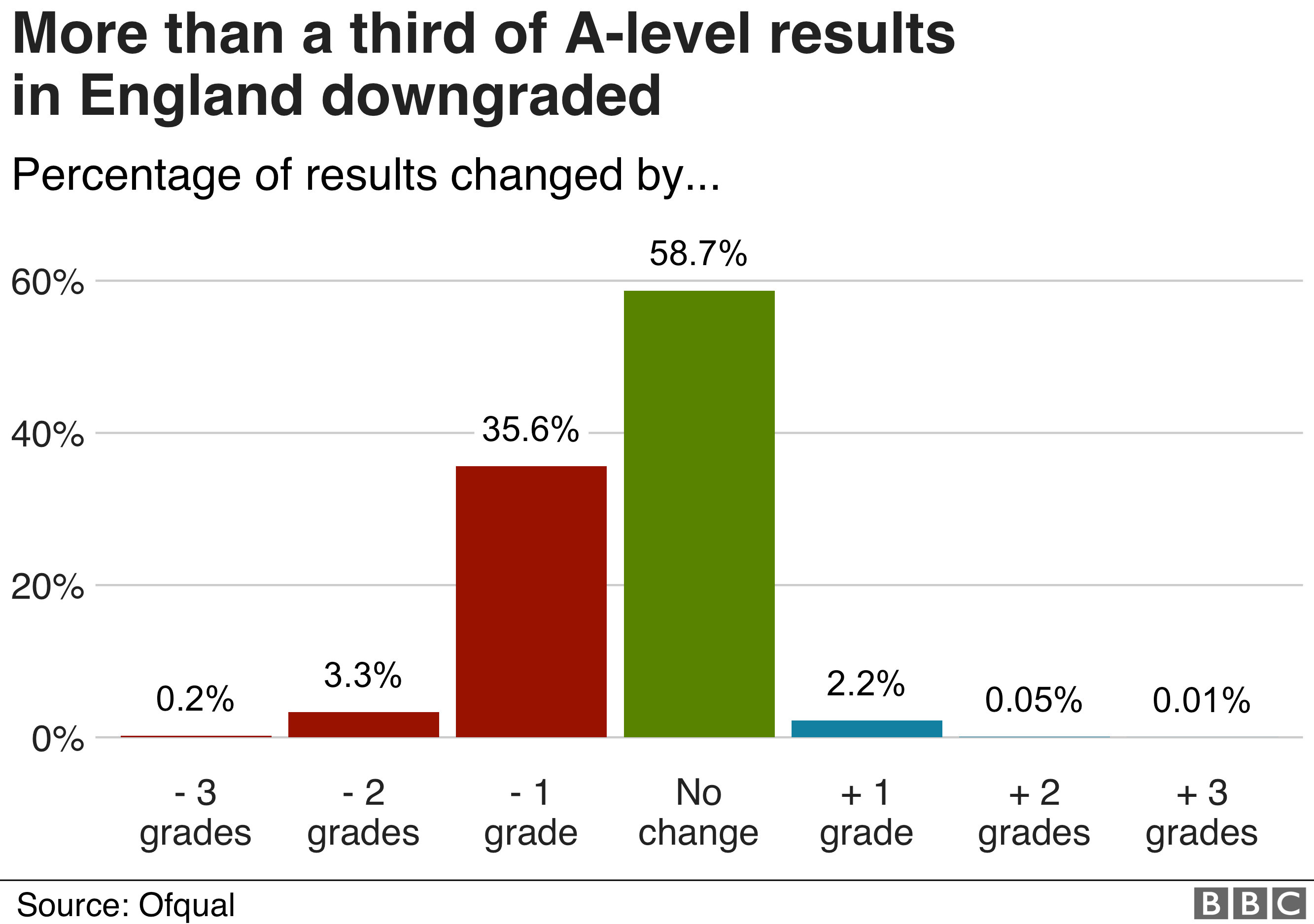 Chart showing proportion of grades changed