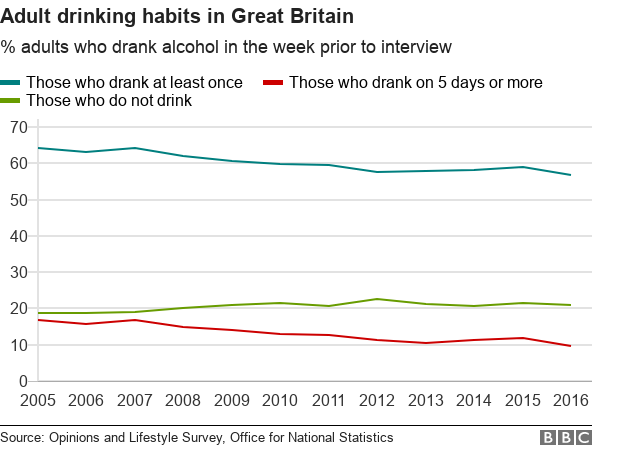 Chart comparing the percentage of adults who drank alcohol in the week prior to interview, those who drank on one day or more, and those who did not drink at all.