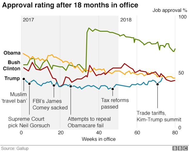 Graph showing approval rating of different presidents