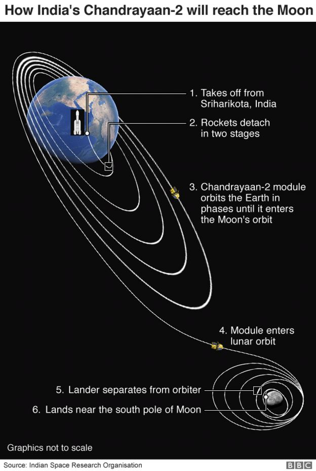 Graphic: How India's Chandrayaan-2 will reach the moon