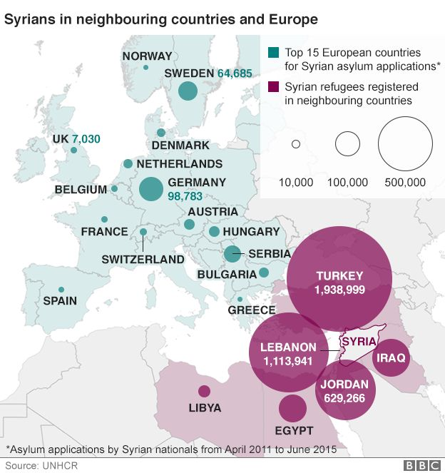 Map showing migrants in Europe and those Syrians who fled to countries neighbouring Syria