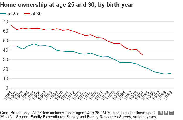 Chart showing home ownership at age 25 and 30 by birth year