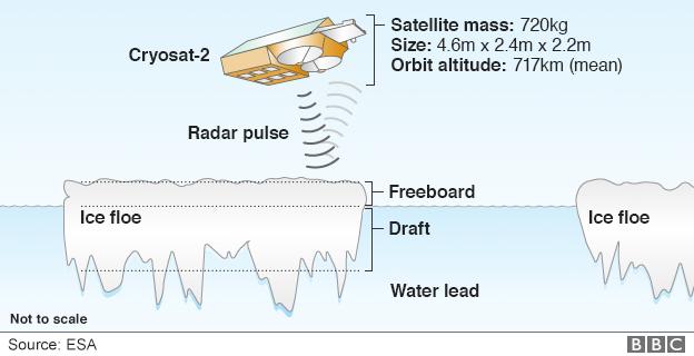 How Cryosat measures sea-ice volume - graphic