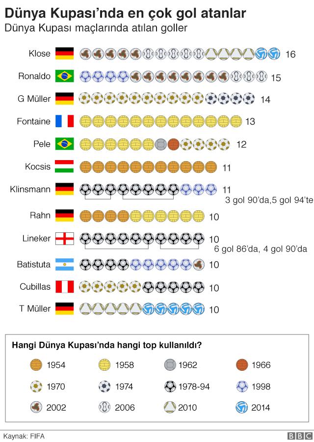 Dünya Kupasında en çok gol atanlar