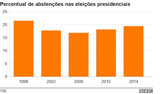 Gráfico mostra o percentual de abstenções nas eleições presidenciais: 21,5% em 1998; 17,7% em 2002; 16,8% em 2006; 18,1% em 2010 e 19,4% em 2014.